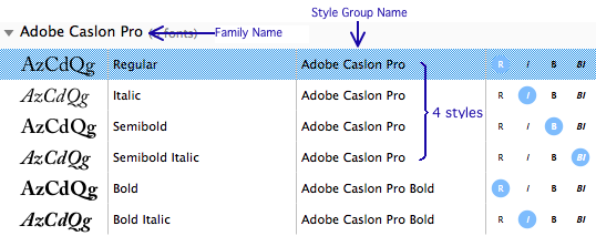 All Fonts In A Single Family Should Be Grouped Under One Typographic Name TFN Each Style Group SGN Listed The Panel Contain