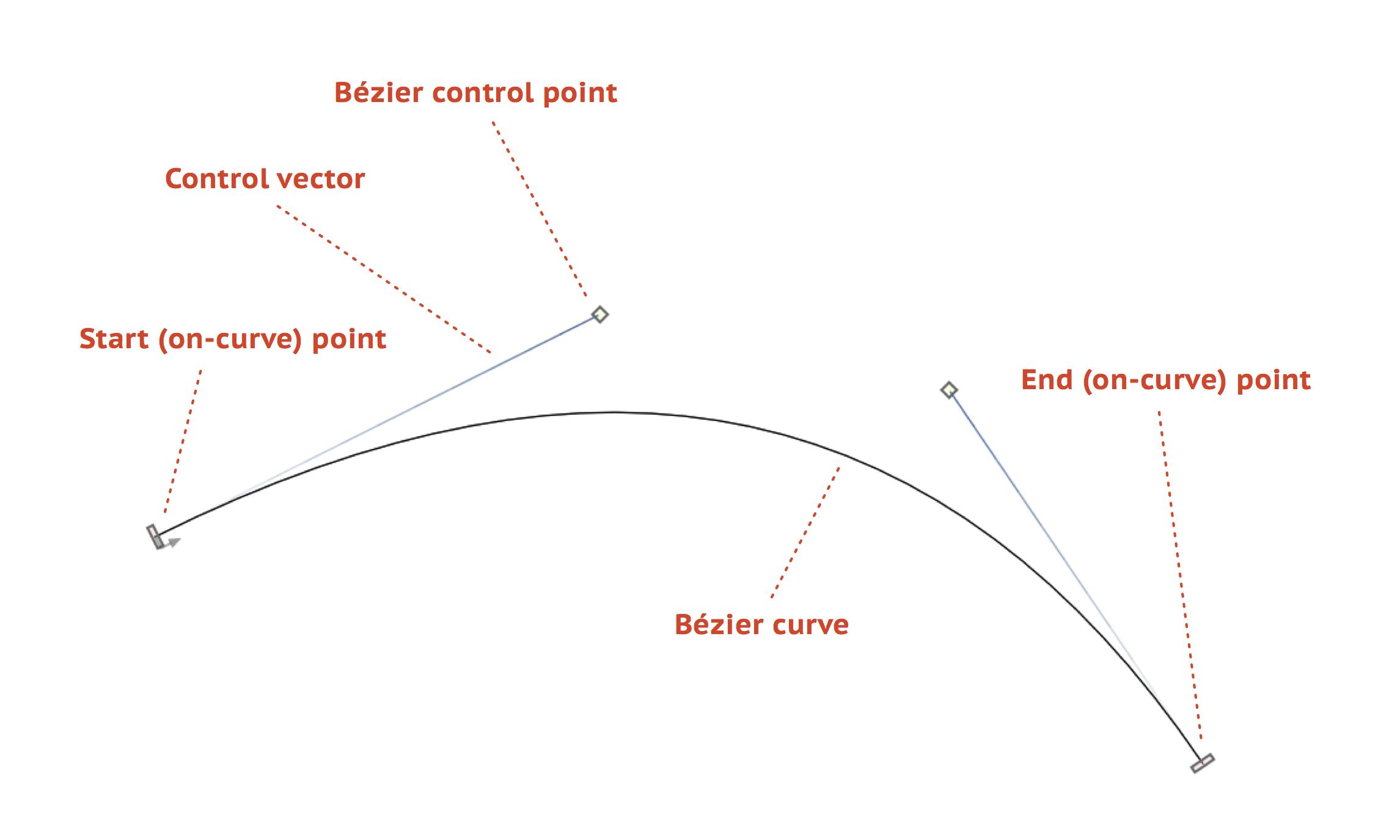 Bezier Curve Generator Python