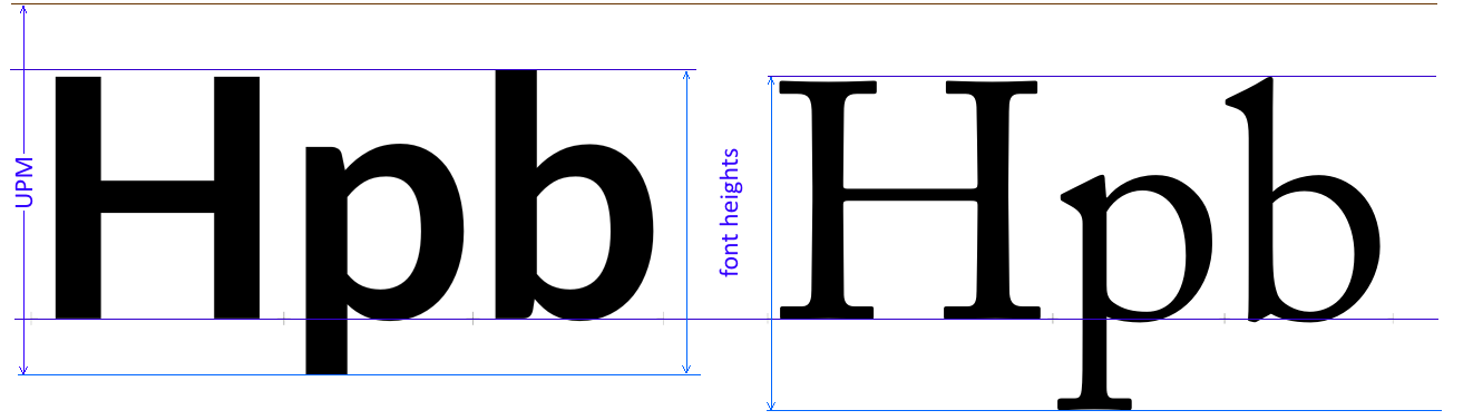 Font Sizes and the Coordinate System - FontLab VI Help